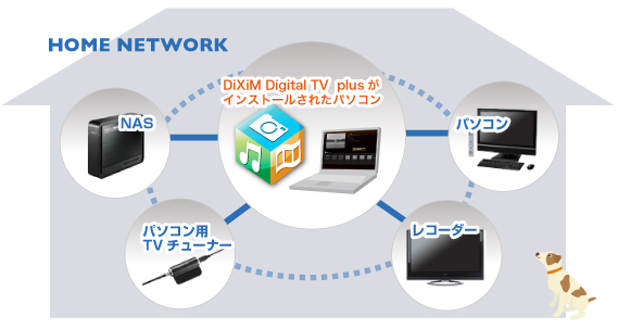 DiXiM Digital TV plus イメージ図