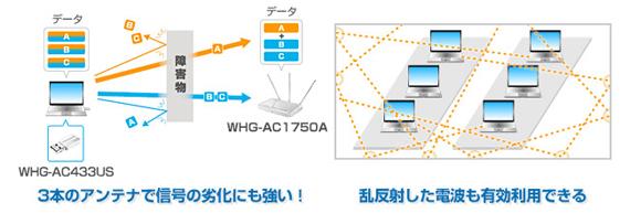 【税込み】 【メーカー保証】 ワケあり IO DATA WHG-AC1750A-E アイオーデータ 【送料無料】 プレミアム・アウトレット