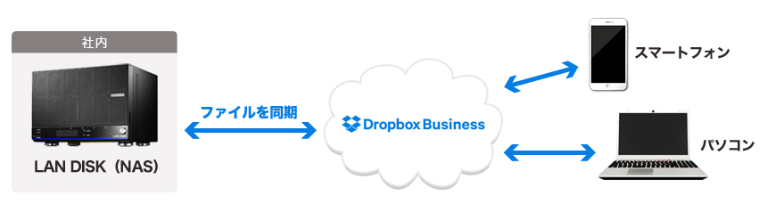 Dropbox Business�̗��p�C���[�W