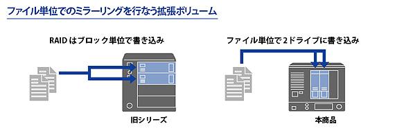 ファイル単位ミラーリング