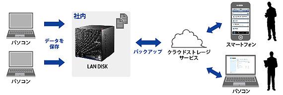 AmazonS3を使ってクラウドにバックアップ!