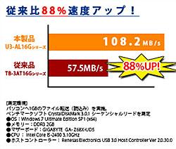 U3-ALシリーズは従来モデル(TB-3ATシリーズ)に比べて88%の速度アップを実現のグラフ