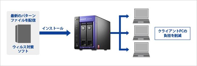 最新のパターンファイルをネットワーク環境全体に配信が可能