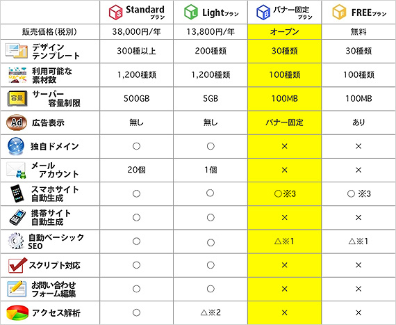 WebCluster機能と料金プラン