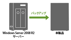 Windows Server 2012/2008(R2含む)に対応!Windows Server 2012/2008(R2含む)に対応!