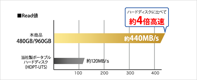 480GB・960GBのRead値 約440MB/s